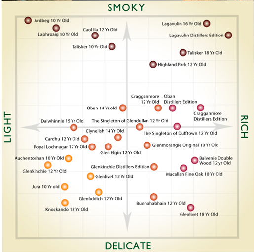 A-Guide-to-Flavours
